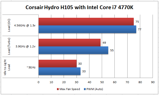 Corsair Hydro H105 Tests Results