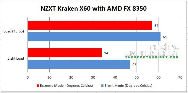 NZXT Kraken X60 with AMD FX 8350