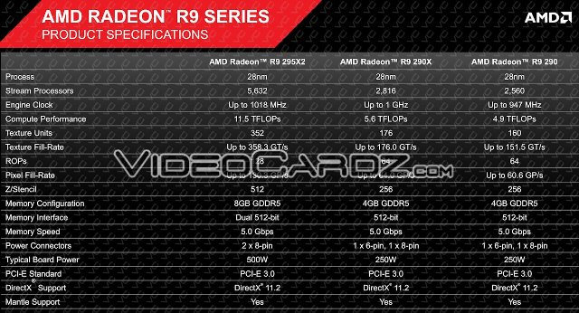 AMD Radeon R9 295X2 Offcial Specifications
