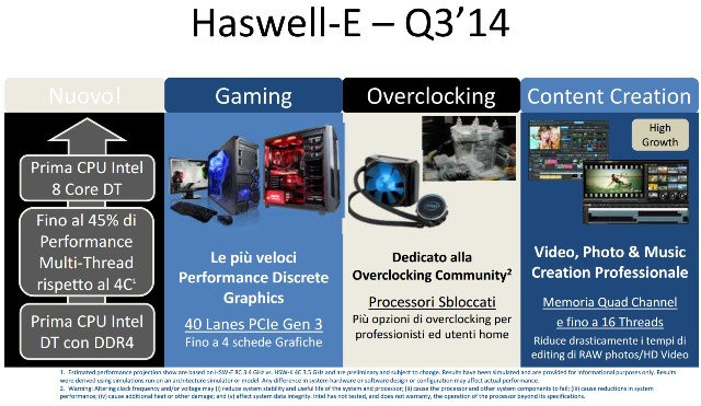 Intel Haswell-E X99 Release Date
