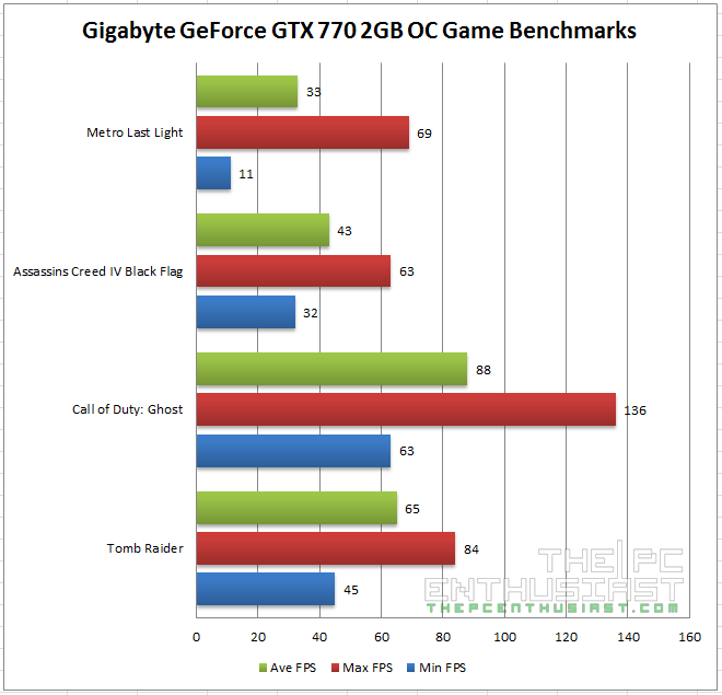 GA-Z97X Gaming GT with GTX 770 Benchmark 02