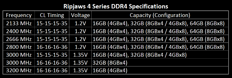 G.Skill Ripjaws 4 DDR4 Specifications