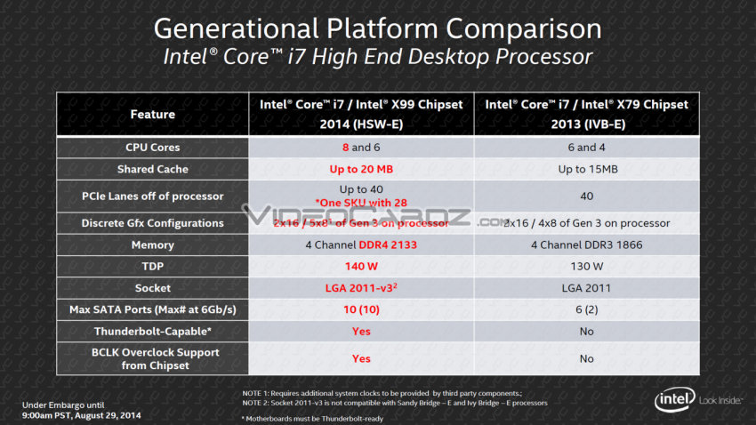 Intel Core i7 and X99 Chipset Features