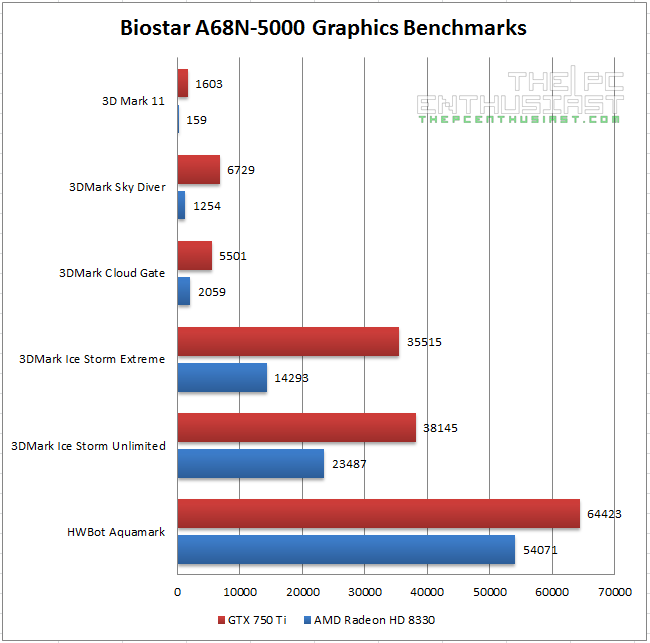 Biostar A68N-5000 Graphics Benchmarks