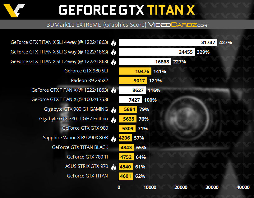 NVIDIA GeForce GTX TITAN X Benchmarks and Specifications Revealed