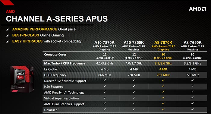 AMD A8-7670K APU Specifications