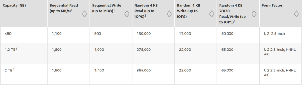 Intel SSD DC P3320 Series Specifications