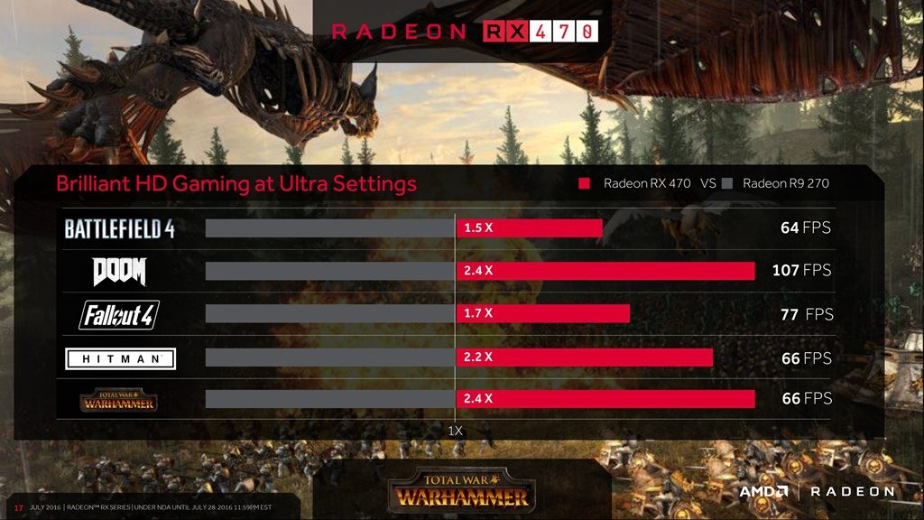 AMD Radeon RX 470 Game Benchmarks