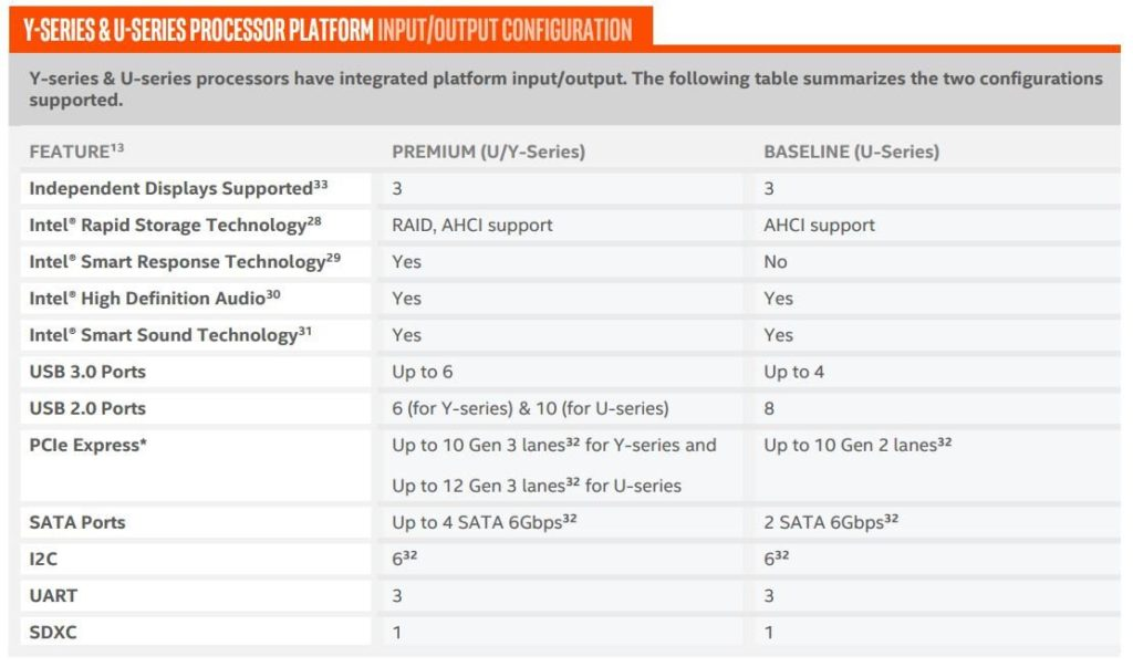 7th Gen Intel Kaby Lake Core U and Y Features