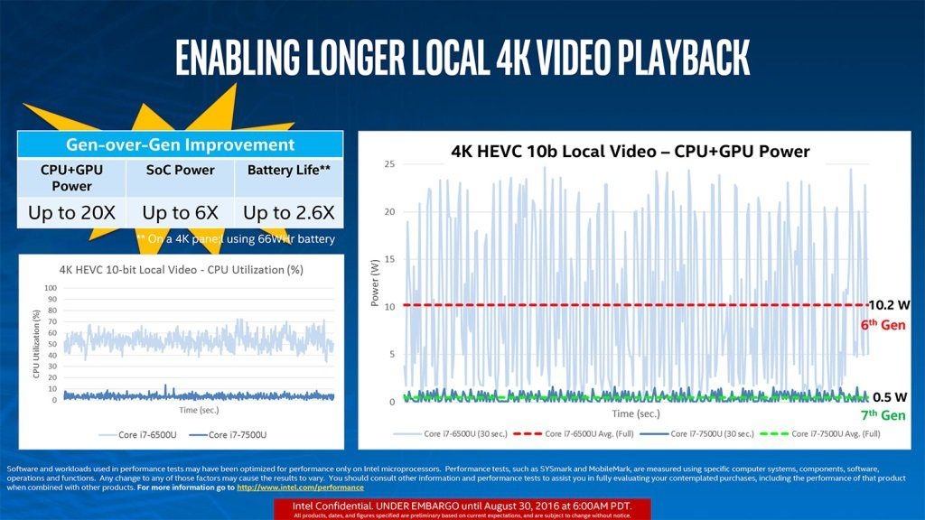 7th Gen Intel Kaby Lake Local 4K Video Playback