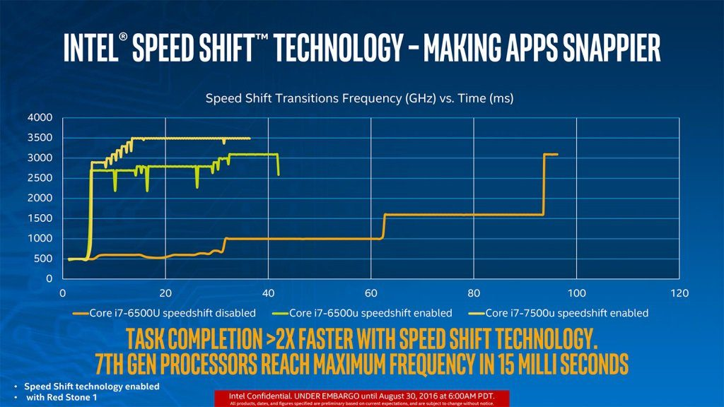 7th Gen Intel Kaby Lake Spped Shift Technology