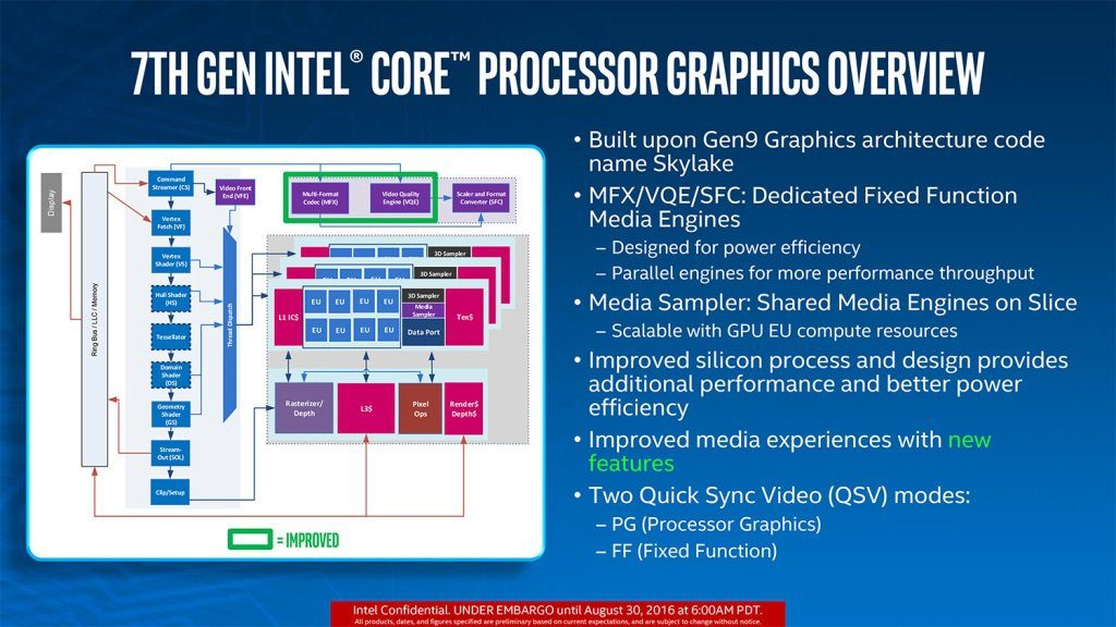 7th gen Intel Kaby Core CPU Graphics Overview