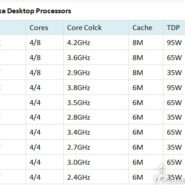 7th Gen. Intel Kaby Lake CPU Specifications Leak – From Core i7-7700K down to Core i5-7400T