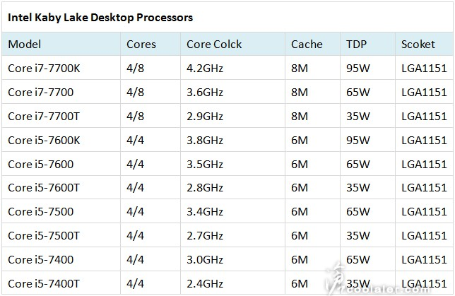 7th gen. Intel kaby lake core i7 7700k specs