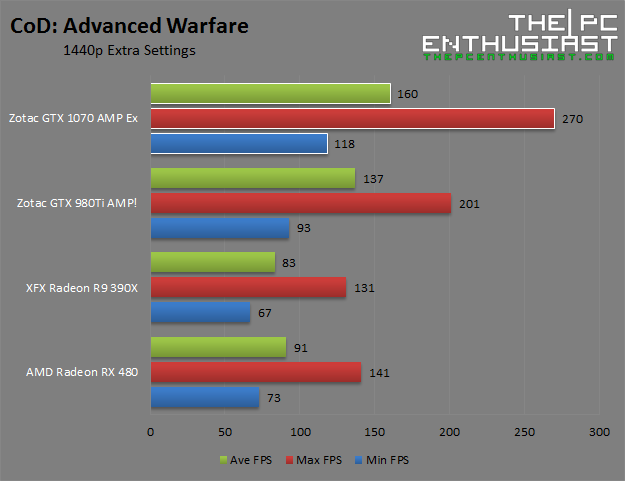 Zotac GTX 1070 AMP Extreme CoD Advanced Warfare 1440p Benchmark