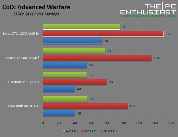 Zotac GTX 1070 AMP Extreme CoD Advanced Warfare 2160p 4k Benchmark