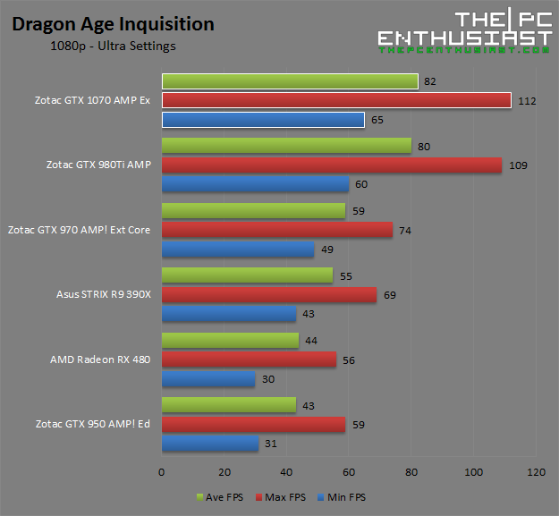 Zotac GTX 1070 AMP Extreme Dragon Age Inquisition 1080p Benchmark