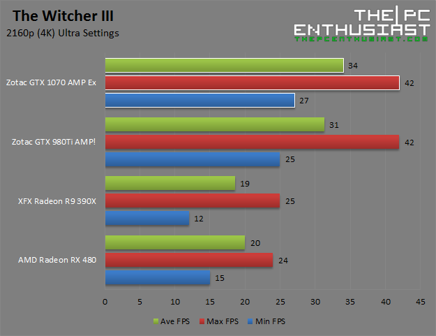 Zotac GTX 1070 AMP Extreme The Witcher III 2160p 4k Benchmark