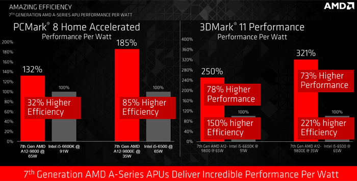 7th Gen AMD APU PCMark and 3DMark 11 Performance 2