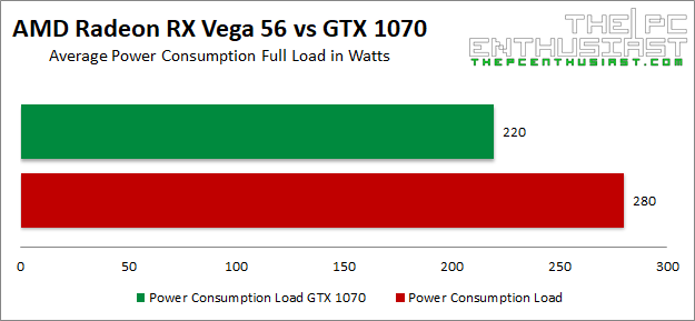 Amd Radeon Rx Vega 56 Vs Geforce Gtx 1070 Which Is Better Thepcenthusiast