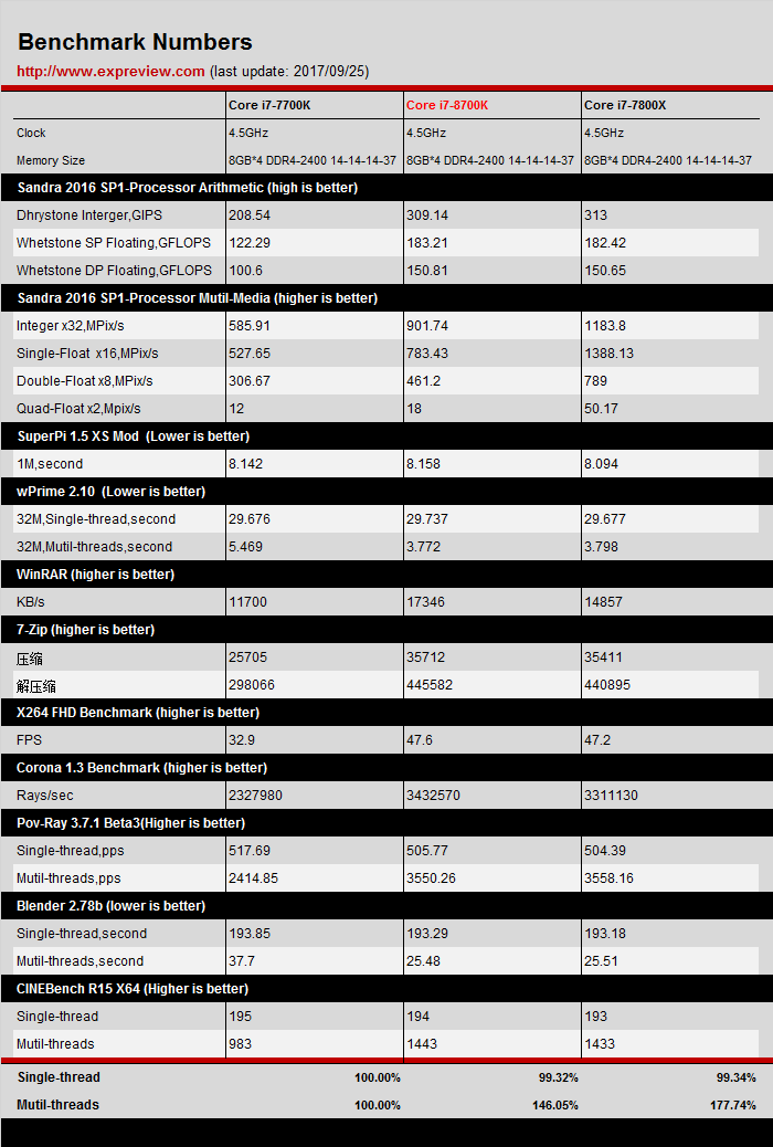 Intel-Core-i7-8700K-Synthetic-Benchmarks-4.5GHz