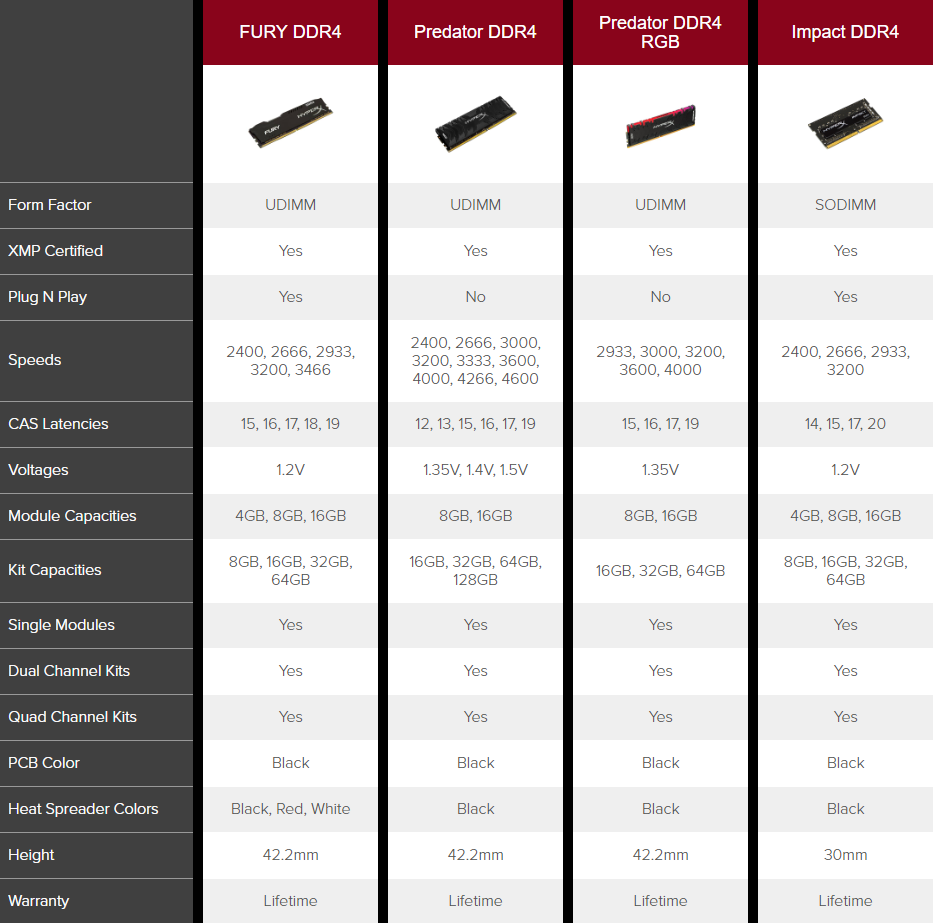 HyperX DDR4 Product Lineup Specifications