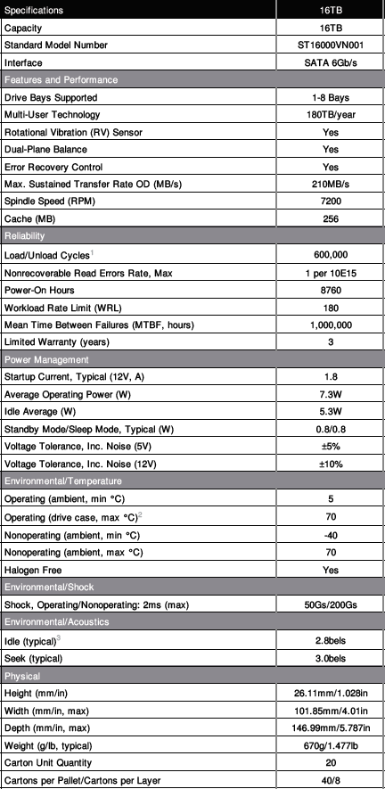 Seagate IronWolf 16TB HDD specifications