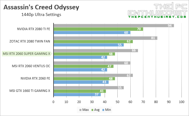 msi rtx 2060 super gaming x assassins creed odyssey 1440p benchmark