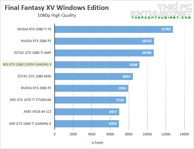 msi rtx 2060 super gaming x final fantasy xv 1080p benchmark