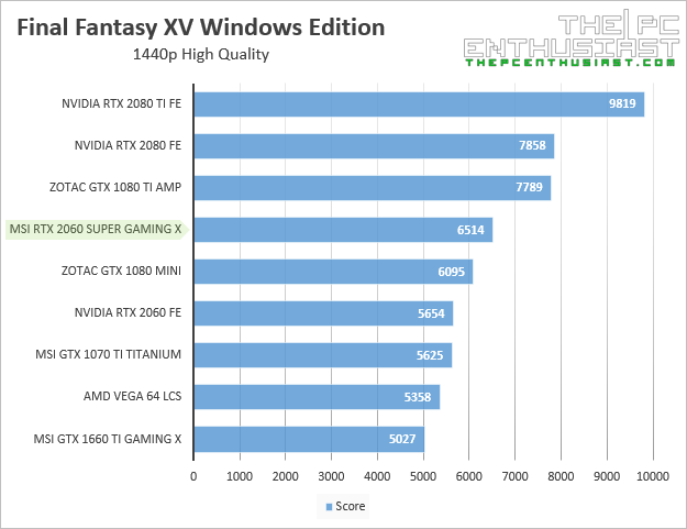 msi rtx 2060 super gaming x final fantasy xv 1440p benchmark