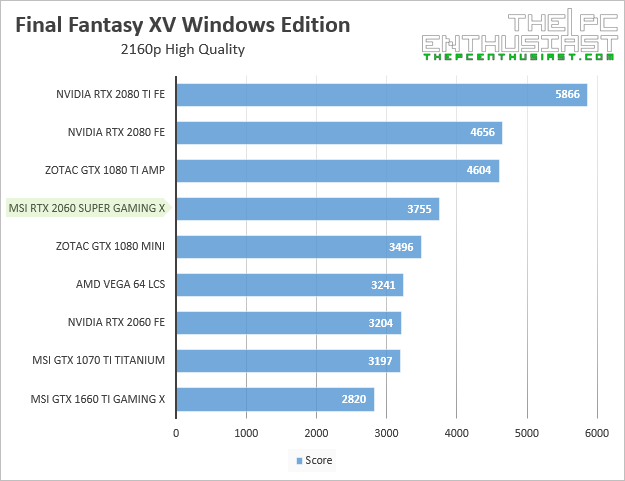msi rtx 2060 super gaming x final fantasy xv 2160p benchmark
