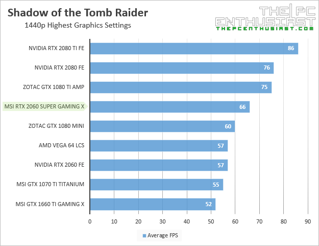 msi rtx 2060 super gaming x shadow of the tomb raider 1440p benchmark