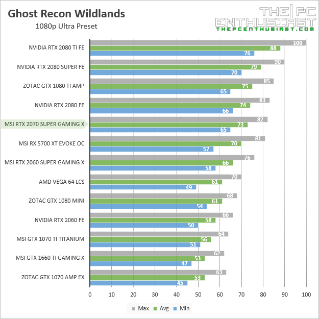 msi rtx 2070 super gaming x ghost recon wildlands 1080p benchmark