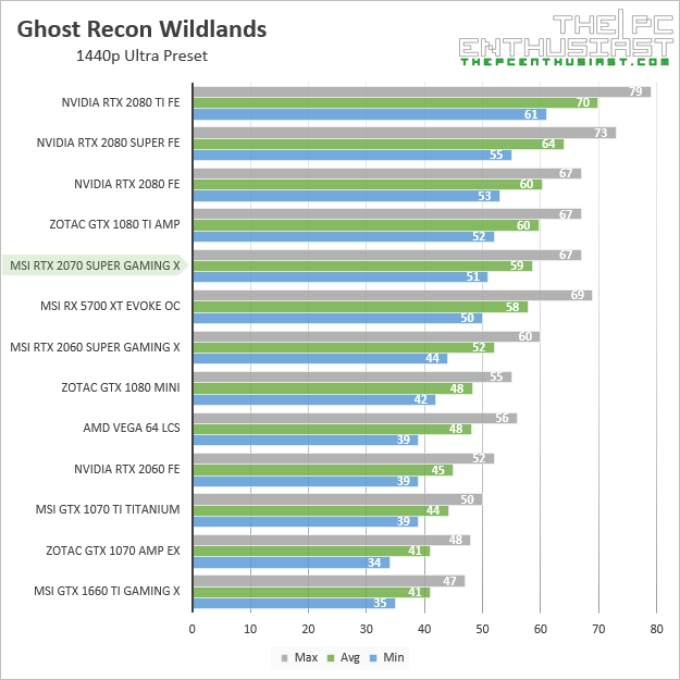 msi rtx 2070 super gaming x ghost recon wildlands 1440p benchmark