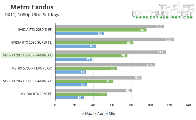 msi rtx 2070 super gaming x metro exodus 1080p benchmark