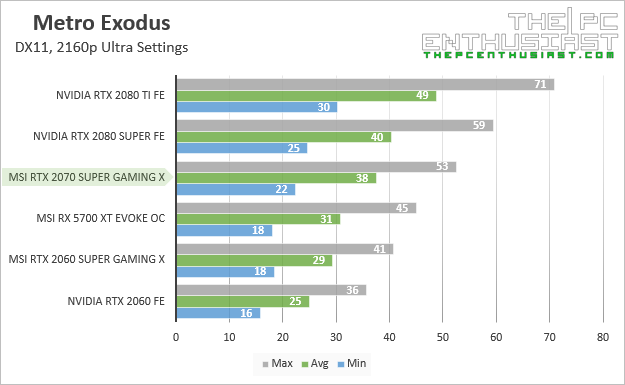 msi rtx 2070 super gaming x metro exodus 2160p benchmark