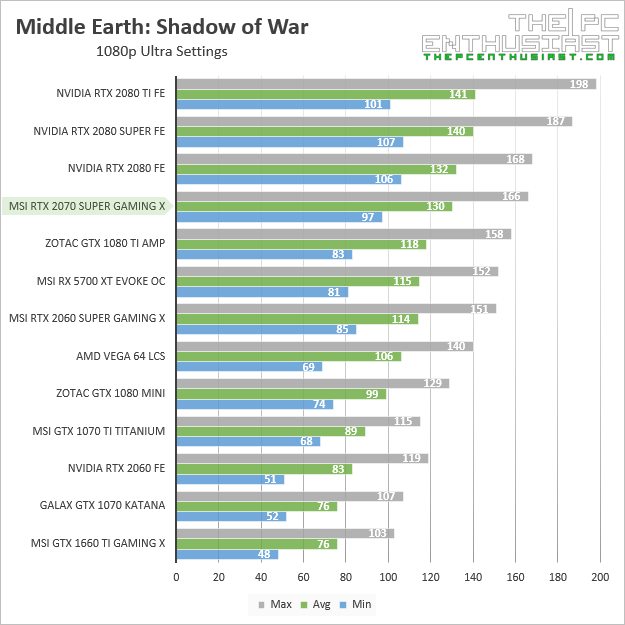msi rtx 2070 super gaming x middle earth shadow of war 1080p benchmark