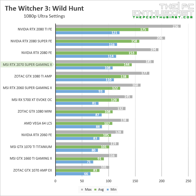 msi rtx 2070 super gaming x the witcher iii 1080p benchmark