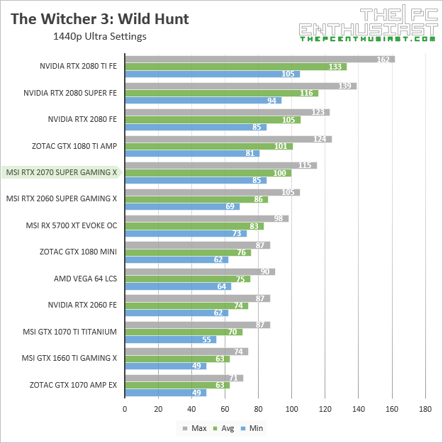 msi rtx 2070 super gaming x the witcher iii 1440p benchmark