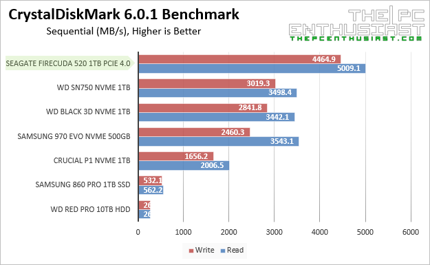 Seagate FireCuda 520 CrystalDiskMark Sequential Benchmarks