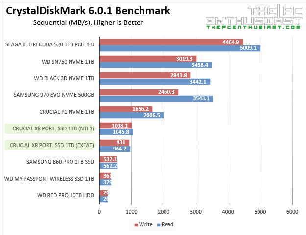 crucial x8 ssd crystaldiskmark sequential benchmark