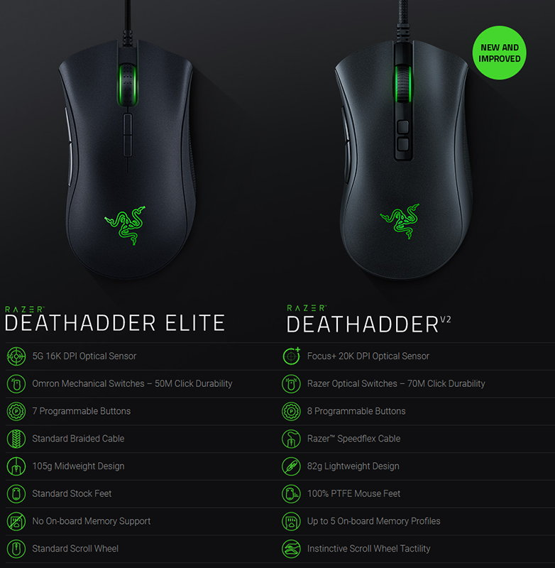 Razer Deathadder V2 vs Deathadder Elite
