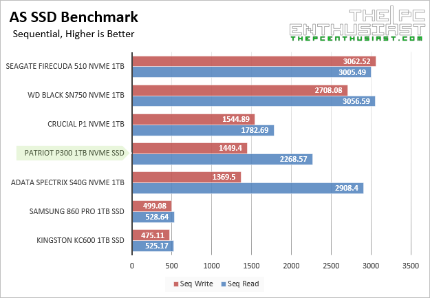 Patriot P300 AS SSD Sequential Benchmark