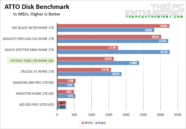 Patriot P300 ATTO Disk Benchmark