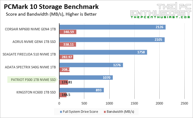 Patriot P300 PCMark10 Storage Benchmark