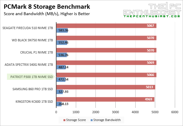 Patriot P300 PCMark8 Storage Benchmark
