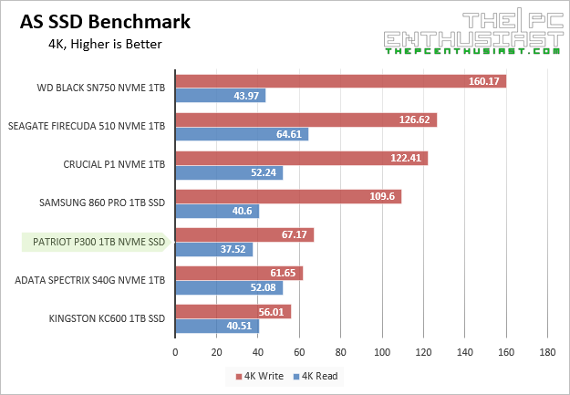 Patriot P300 as ssd 4kb random Benchmark