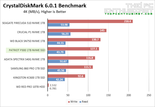 Patriot P300 crystaldiskmark 4kb random Benchmark