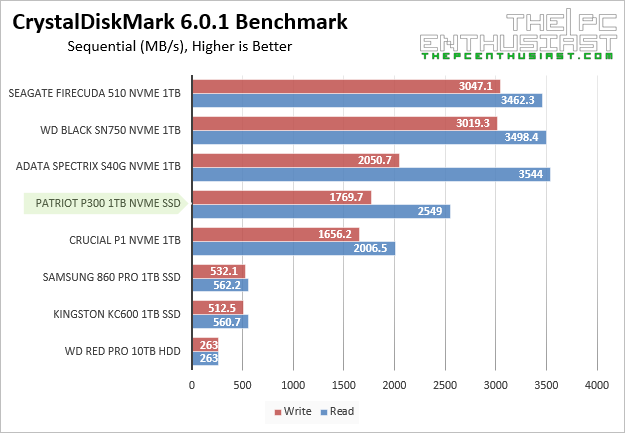 Patriot P300 crystaldiskmark sequential Benchmark
