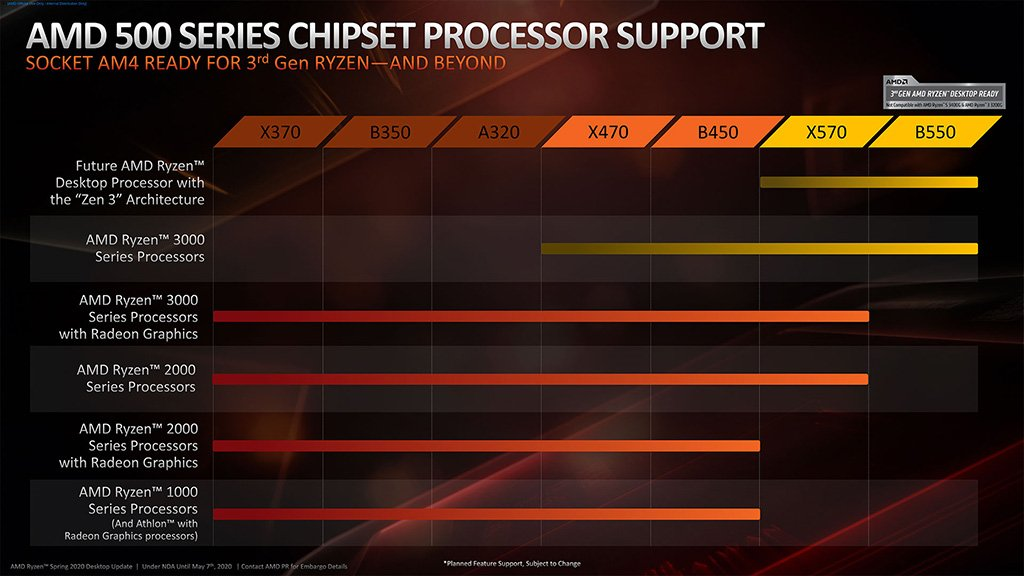 AMD 500 Series Chipset CPU Support
